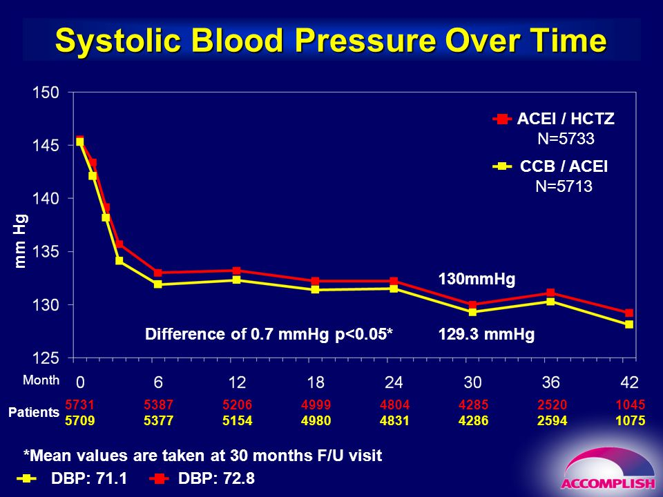 ACCOMPLISH Main Findings Fixed-dose forced titration of two drug combinations (ACEI/CCB or ACEI/HCTZ) achieved BP control in 80% of participants – the highest control rate ever seen in a large outcome trial in hypertension ACEI/CCB combination reduced primary CV endpoint by 20% The ambulatory BP substudy confirmed same BP control in ACEI/CCB and ACEI/HCTZ arms Treatment with ACEI/CCB reduced the secondary renal endpoint (doubling of se-creatinine or ESRD) Benefits of ACEI/CCB combination was homogenous through main subgroups of non-diabetics, diabetics and high-risk diabetics