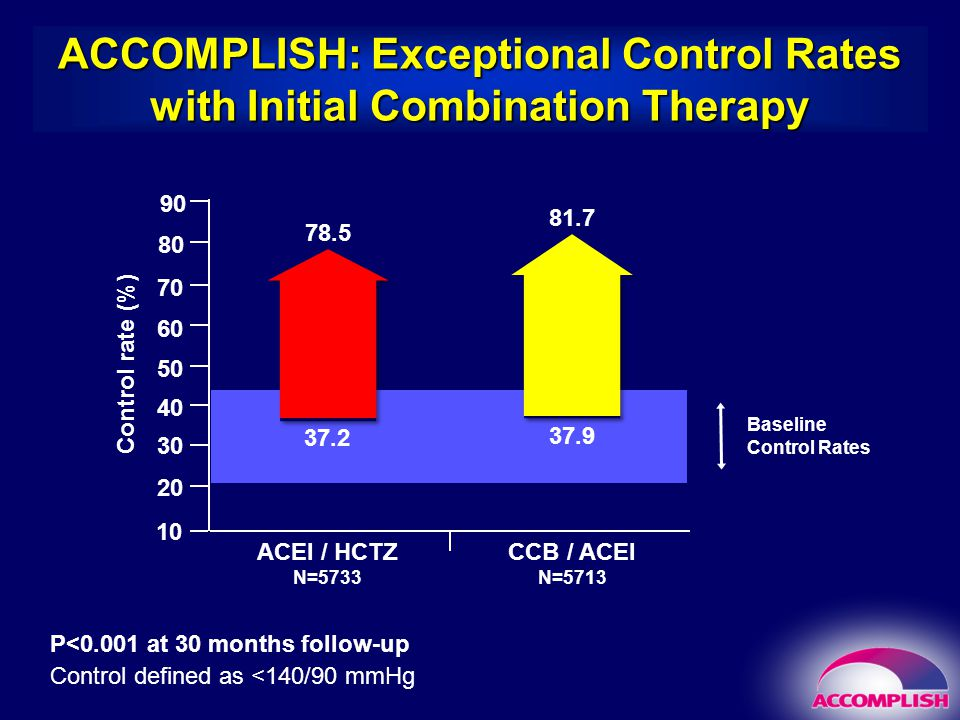 Baseline Control Rates 37.2 37.9 ACCOMPLISH: Exceptional Control Rates with Initial Combination Therapy ACEI / HCTZ N=5733 Control rate (%) CCB / ACEI N=5713 10 20 30 40 50 60 70 80 90 78.5 81.7 P<0.001 at 30 months follow-up Control defined as <140/90 mmHg
