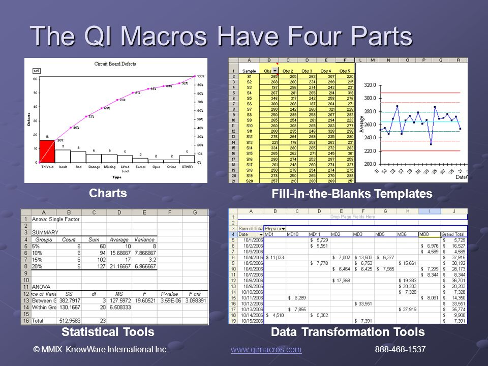 © MMIX KnowWare International Inc. www.qimacros.com 888-468-1537www.qimacros.com The QI Macros Have Four Parts Charts Statistical Tools Fill-in-the-Bl