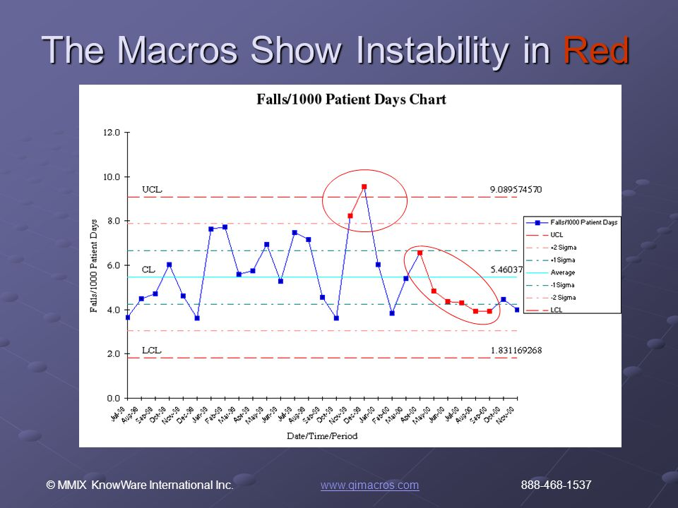 © MMIX KnowWare International Inc. www.qimacros.com 888-468-1537www.qimacros.com The Macros Show Instability in Red