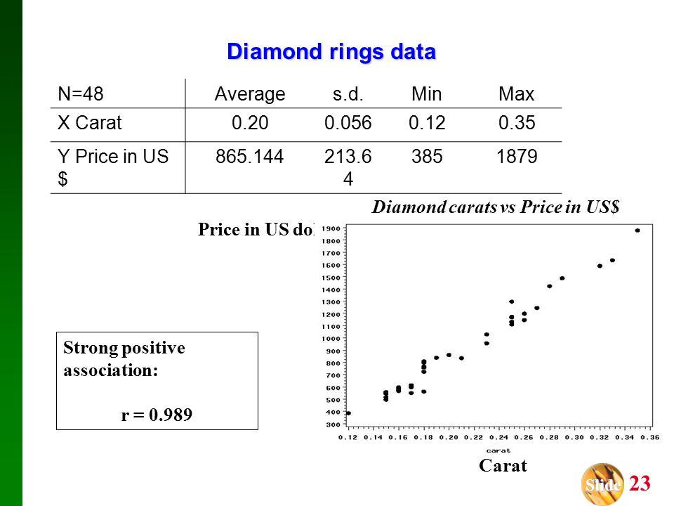 Slide Slide 23 Diamond rings data Carat Price in US dollars N=48Averages.d.MinMax X Carat0.200.0560.120.35 Y Price in US $ 865.144213.6 4 3851879 Strong positive association: r = 0.989 Diamond carats vs Price in US$