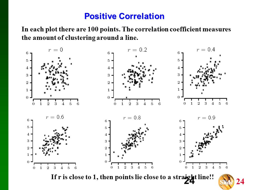 Slide Slide 24 24 Positive Correlation In each plot there are 100 points.