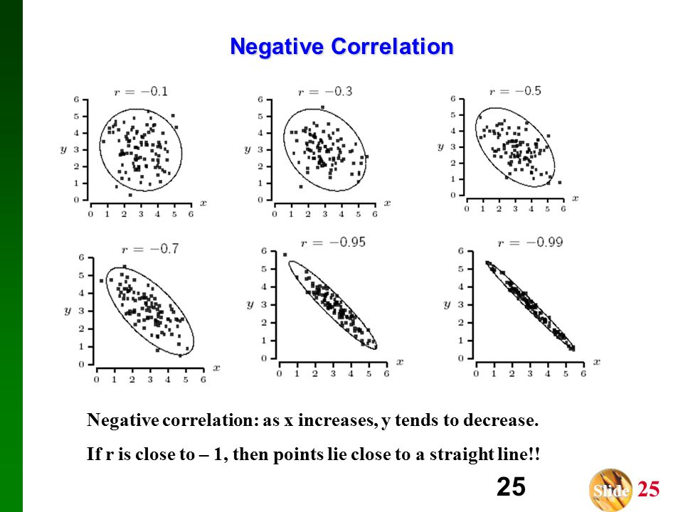 Slide Slide 25 25 Negative Correlation Negative correlation: as x increases, y tends to decrease.