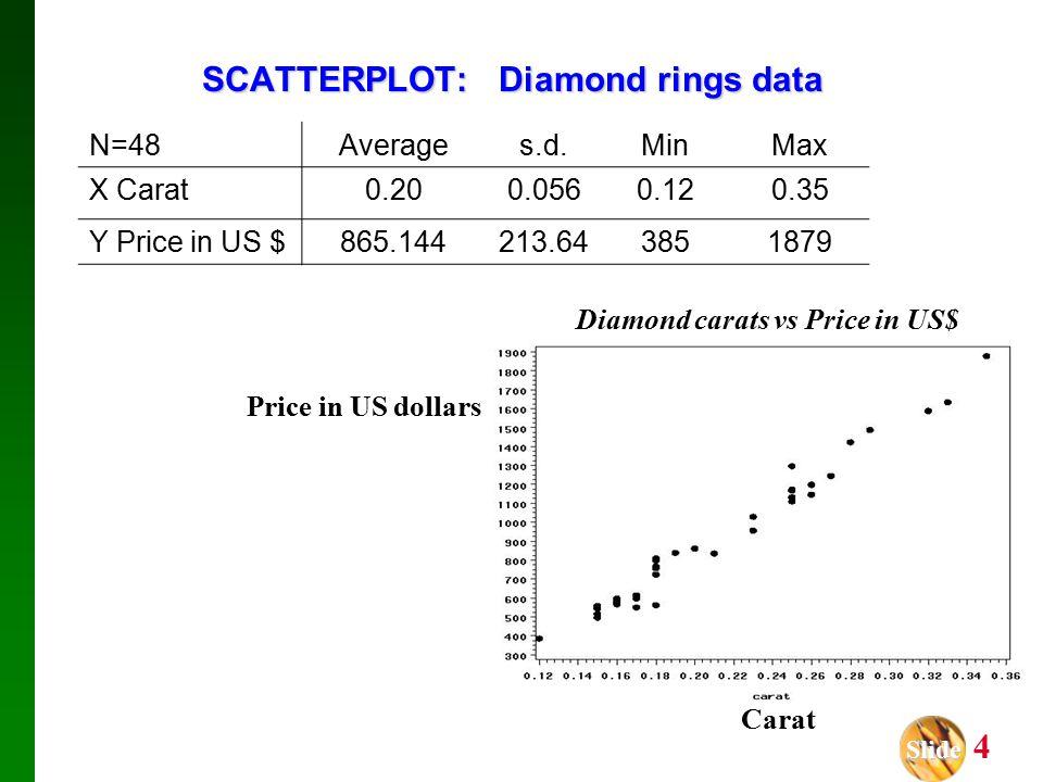 Slide Slide 4 SCATTERPLOT: Diamond rings data Carat Price in US dollars N=48Averages.d.MinMax X Carat0.200.0560.120.35 Y Price in US $865.144213.643851879 Diamond carats vs Price in US$