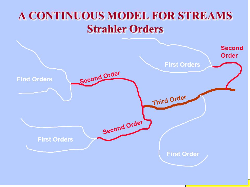 KSU Monitoring Designs # 14 A CONTINUOUS MODEL FOR STREAMS Strahler Orders Third Order First Orders First Order First Orders Second Order Second Order