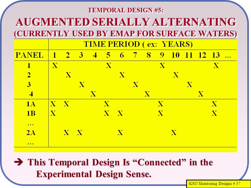 KSU Monitoring Designs # 37 TEMPORAL DESIGN #5: AUGMENTED SERIALLY ALTERNATING (CURRENTLY USED BY EMAP FOR SURFACE WATERS)  This Temporal Design Is Connected in the Experimental Design Sense.