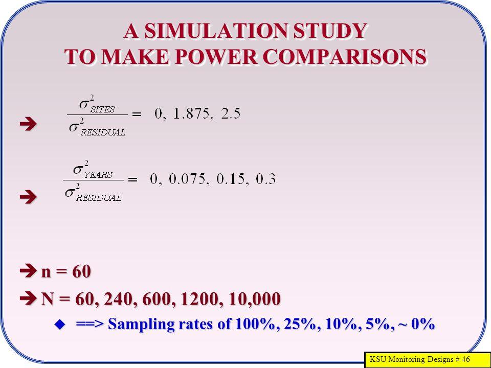 KSU Monitoring Designs # 46 A SIMULATION STUDY TO MAKE POWER COMPARISONS   n = 60  N = 60, 240, 600, 1200, 10,000  ==> Sampling rates of 100%, 25%, 10%, 5%, ~ 0%  ==> Sampling rates of 100%, 25%, 10%, 5%, ~ 0%