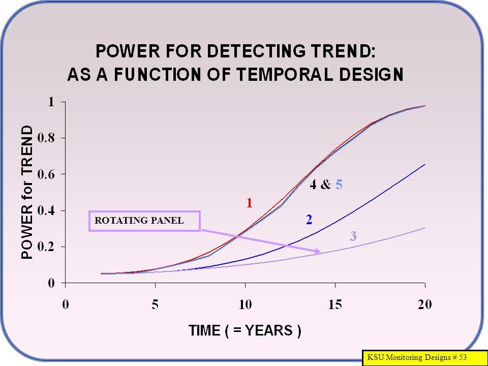 KSU Monitoring Designs # 53 ROTATING PANEL