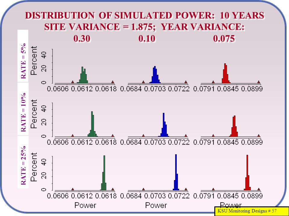 KSU Monitoring Designs # 57 DISTRIBUTION OF SIMULATED POWER: 10 YEARS SITE VARIANCE = 1.875; YEAR VARIANCE: 0.30 0.10 0.075 RATE = 25% RATE = 5% RATE = 10%