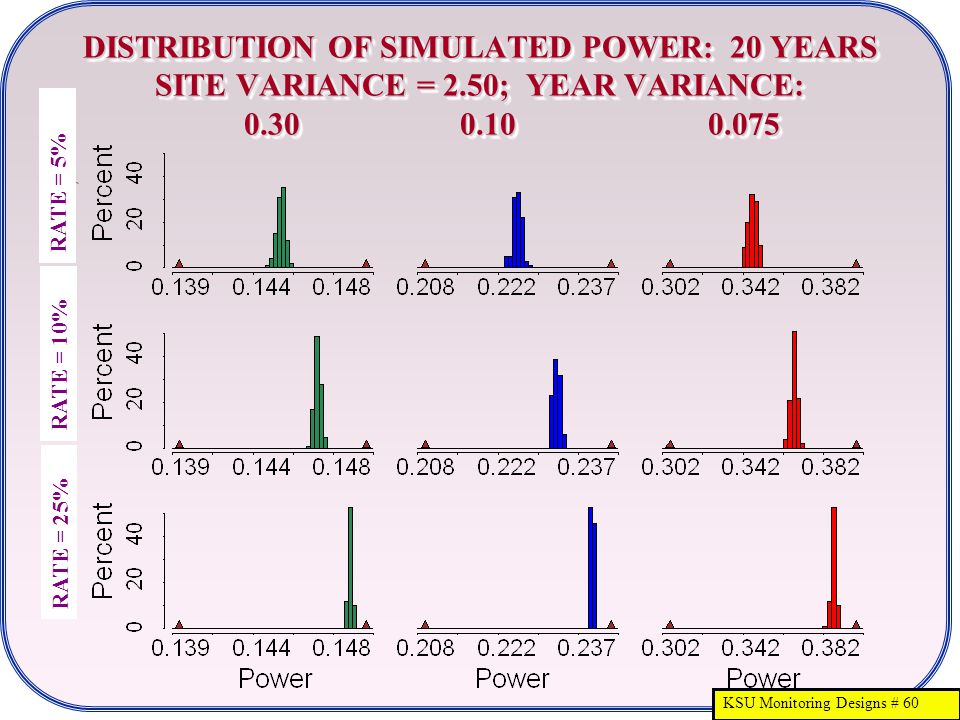 KSU Monitoring Designs # 60 DISTRIBUTION OF SIMULATED POWER: 20 YEARS SITE VARIANCE = 2.50; YEAR VARIANCE: 0.30 0.10 0.075 RATE = 25% RATE = 5% RATE =