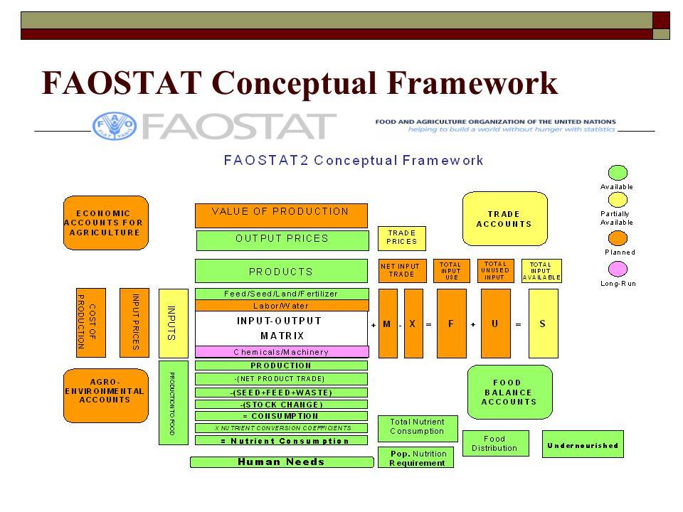 FAOSTAT Conceptual Framework