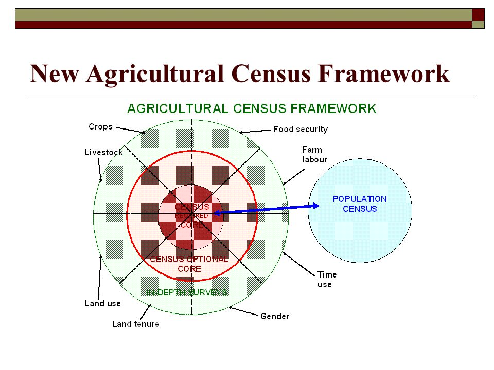 New Agricultural Census Framework