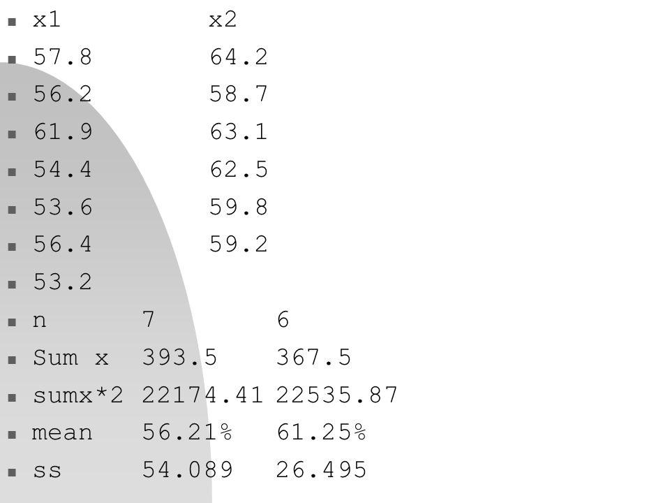 n x1x2 n 57.864.2 n 56.258.7 n 61.963.1 n 54.462.5 n 53.659.8 n 56.459.2 n 53.2 n n76 n Sum x393.5367.5 n sumx*222174.4122535.87 n mean56.21%61.25% n ss54.08926.495