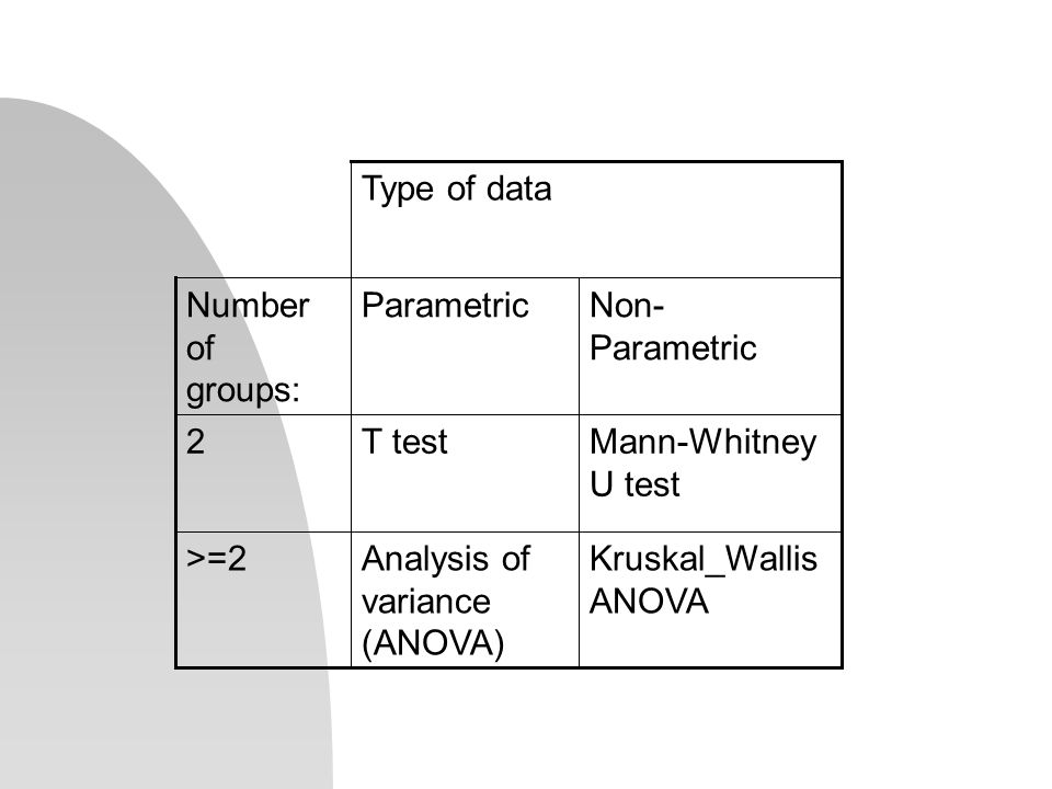Kruskal_Wallis ANOVA Analysis of variance (ANOVA) >=2 Mann-Whitney U test T test2 Non- Parametric ParametricNumber of groups: Type of data