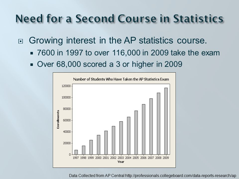  Student groups perform initial analysis on a relatively small 2002 dataset collected from web.worldbank.org population control and economic growth in third-world countries  Conduct and analyze their own study  Build upon current research to develop their own research hypothesis (provides motivation)  Transition from a research question to a statistical model  Collect their own data, conduct their own study, and determine appropriate analysis  Communicate with oral or written reports with peer review