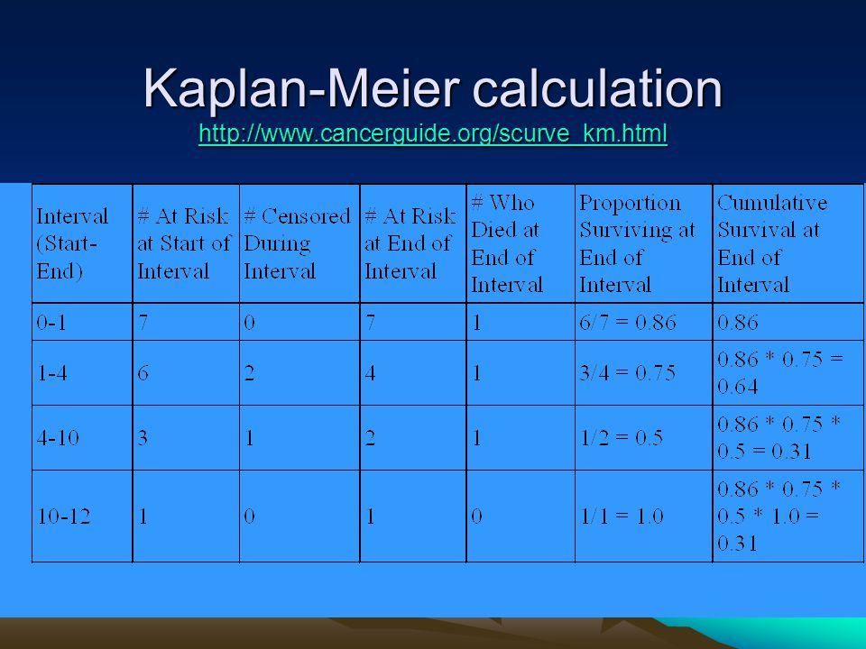 Kaplan-Meier calculation http://www.cancerguide.org/scurve_km.html http://www.cancerguide.org/scurve_km.html