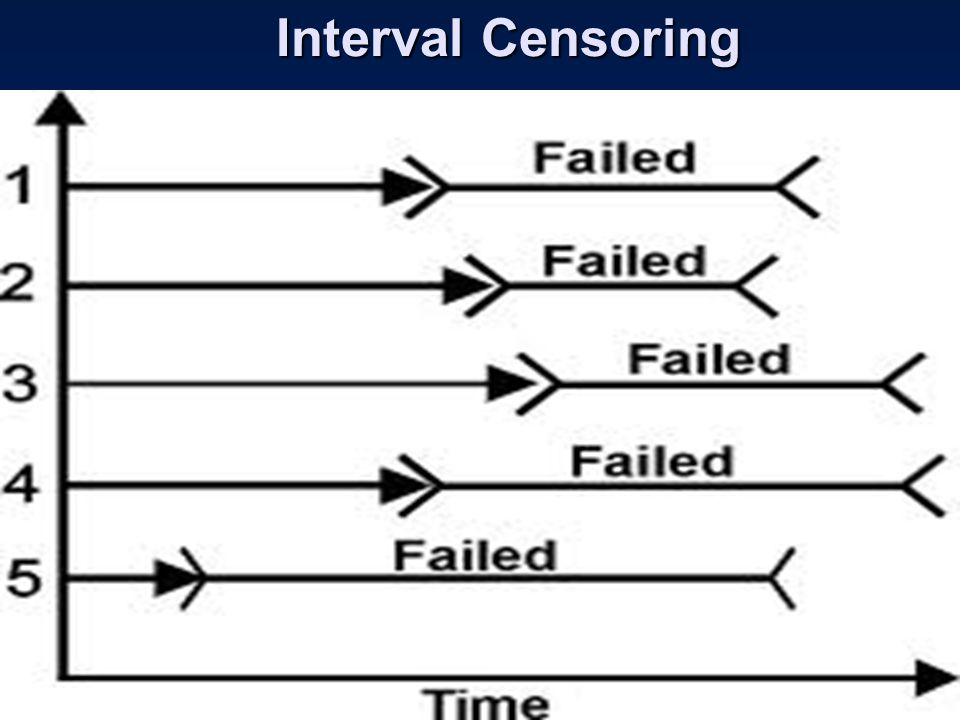 Interval Censoring