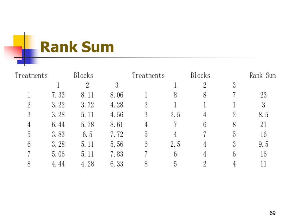 Rank Sum 69