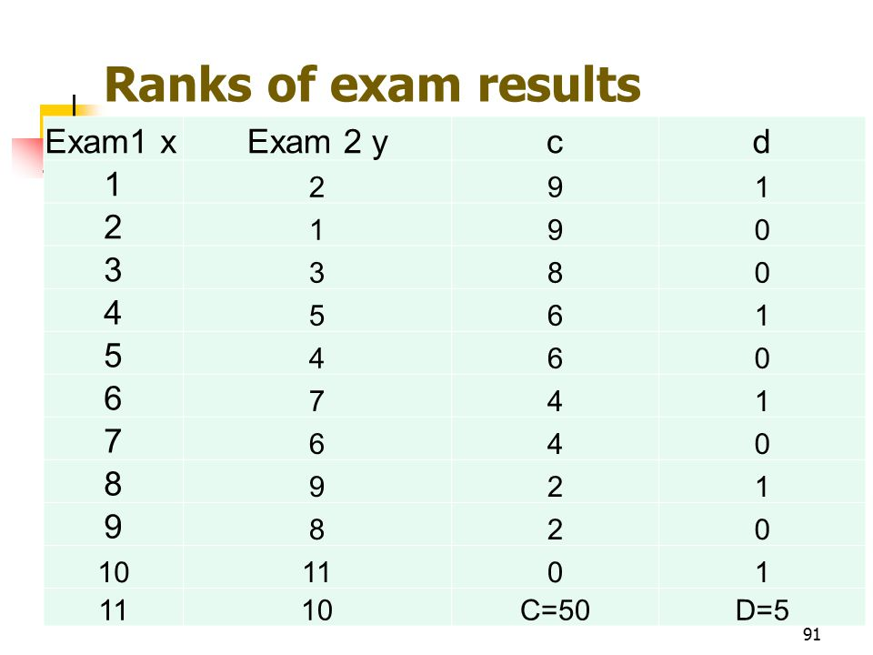Ranks of exam results Exam1 xExam 2 ycd 1 291 2 190 3 380 4 561 5 460 6 741 7 640 8 921 9 820 101101 10C=50D=5 91