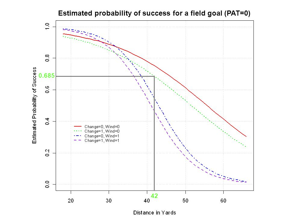 www.chrisbilder.com13 of 31 Estimated probability of success for a field goal (PAT=0) 42 0.685
