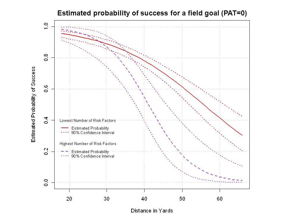 www.chrisbilder.com38 of 31 Estimated probability of success for a field goal (PAT=0)
