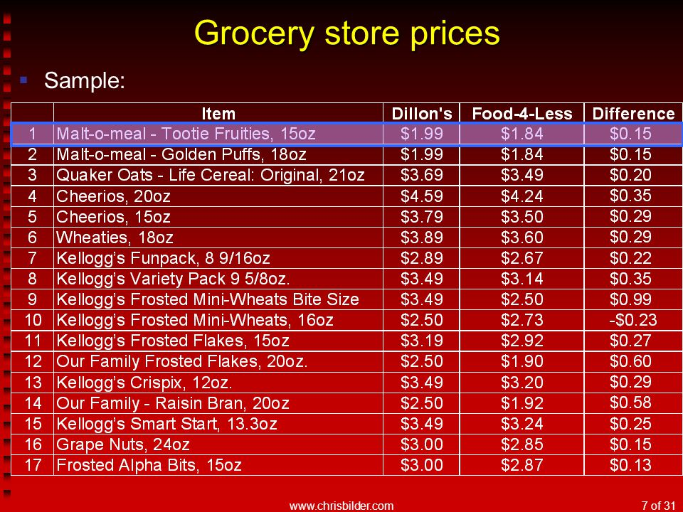 www.chrisbilder.com7 of 31 Grocery store prices  Sample: