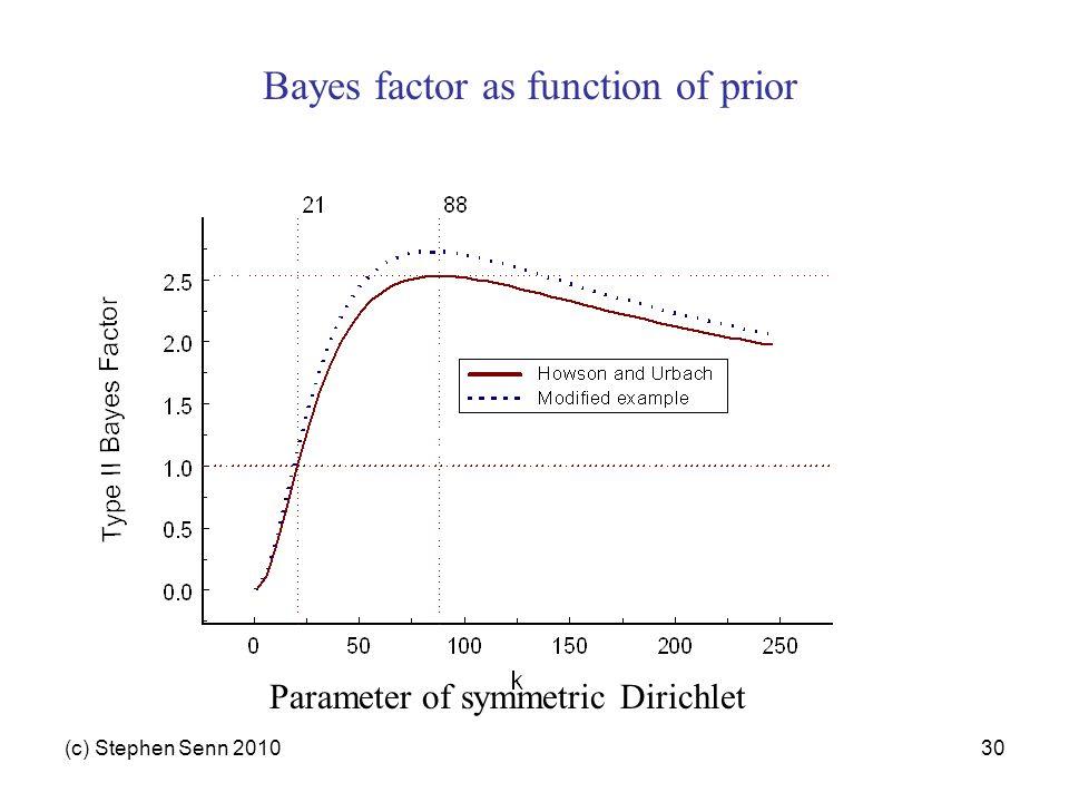 (c) Stephen Senn 201030 Parameter of symmetric Dirichlet Bayes factor as function of prior