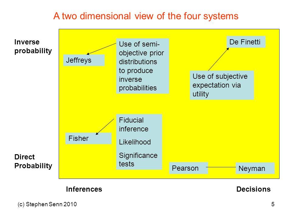 (c) Stephen Senn 20105 InferencesDecisions Direct Probability Inverse probability Neyman Fisher Jeffreys De Finetti Use of semi- objective prior distr