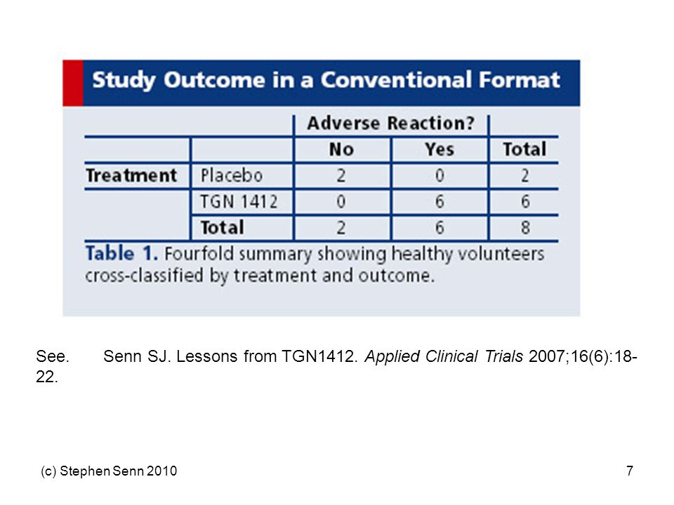 (c) Stephen Senn 20107 See.Senn SJ. Lessons from TGN1412. Applied Clinical Trials 2007;16(6):18- 22.