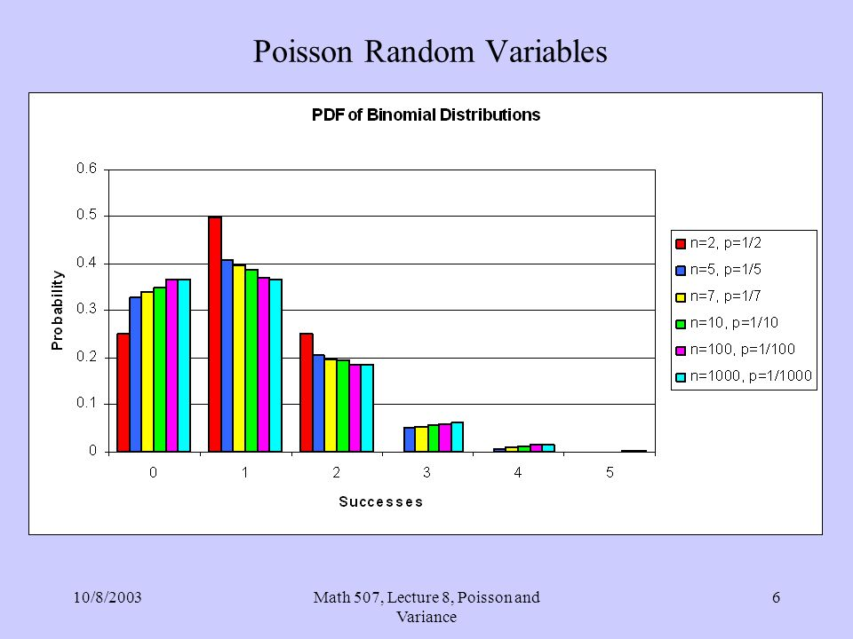 10/8/2003Math 507, Lecture 8, Poisson and Variance 17 Poisson Random Variables Expected Value: We have been treating as the expected value of a Poisson random variable, and this turns out to be correct.