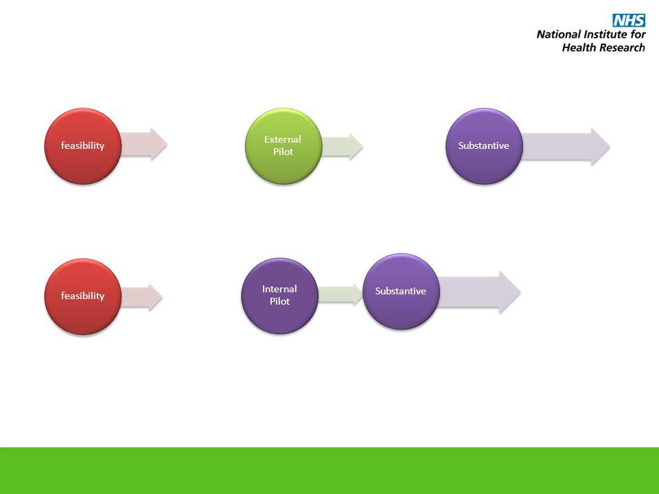 feasibility External Pilot Substantivefeasibility Internal Pilot Substantive
