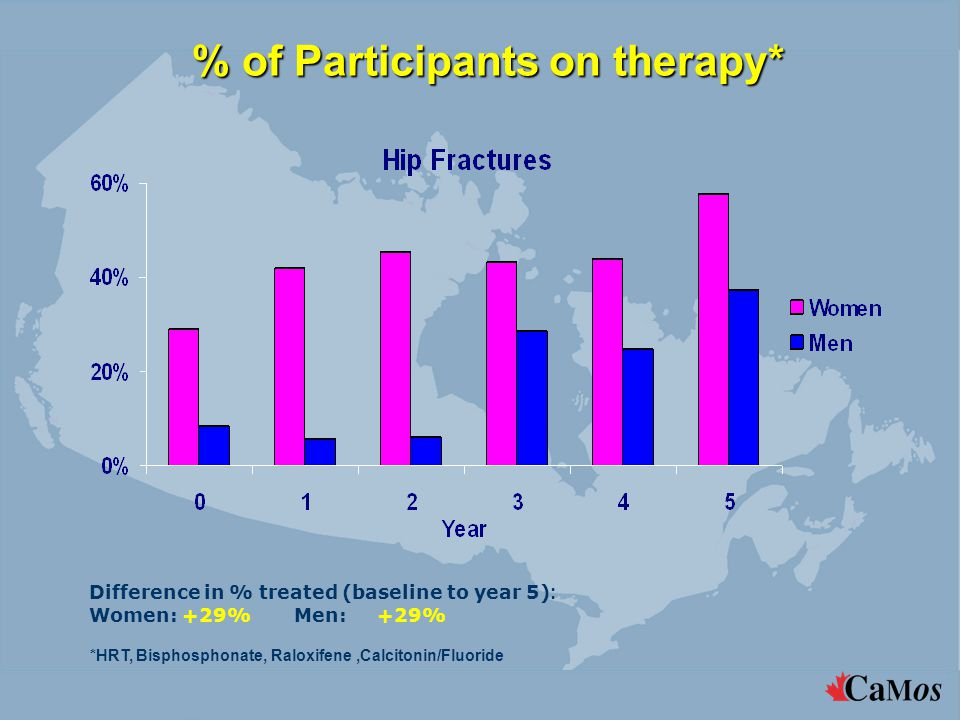 % of Participants on therapy* *HRT, Bisphosphonate, Raloxifene,Calcitonin/Fluoride Difference in % treated (baseline to year 5) : Women: +29% Men:+29%