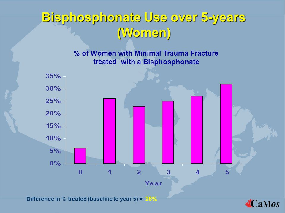 Bisphosphonate Use over 5-years (Women) Difference in % treated (baseline to year 5) = 26% % of Women with Minimal Trauma Fracture treated with a Bisphosphonate