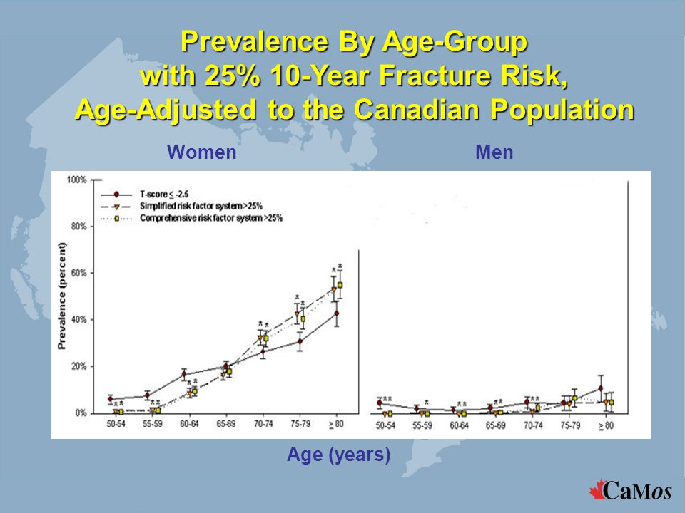 Prevalence By Age-Group with 25% 10-Year Fracture Risk, Age-Adjusted to the Canadian Population WomenMen Age (years)
