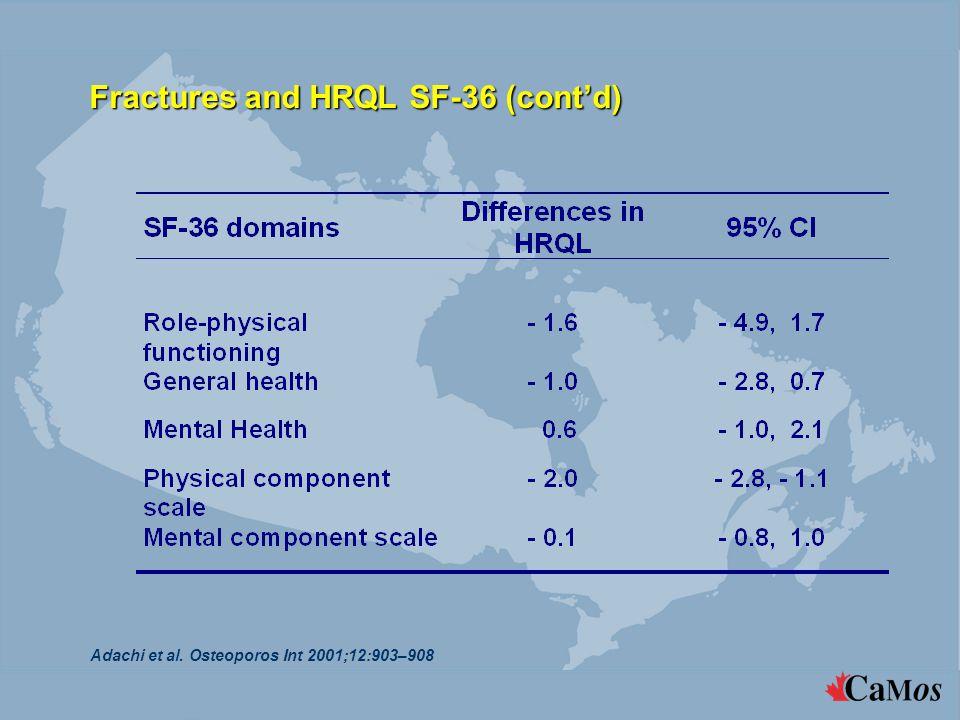 Fractures and HRQL SF-36 (cont'd) Adachi et al. Osteoporos Int 2001;12:903–908