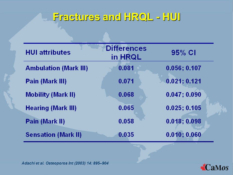 Fractures and HRQL - HUI Adachi et al. Osteoporos Int (2003) 14: 895–904