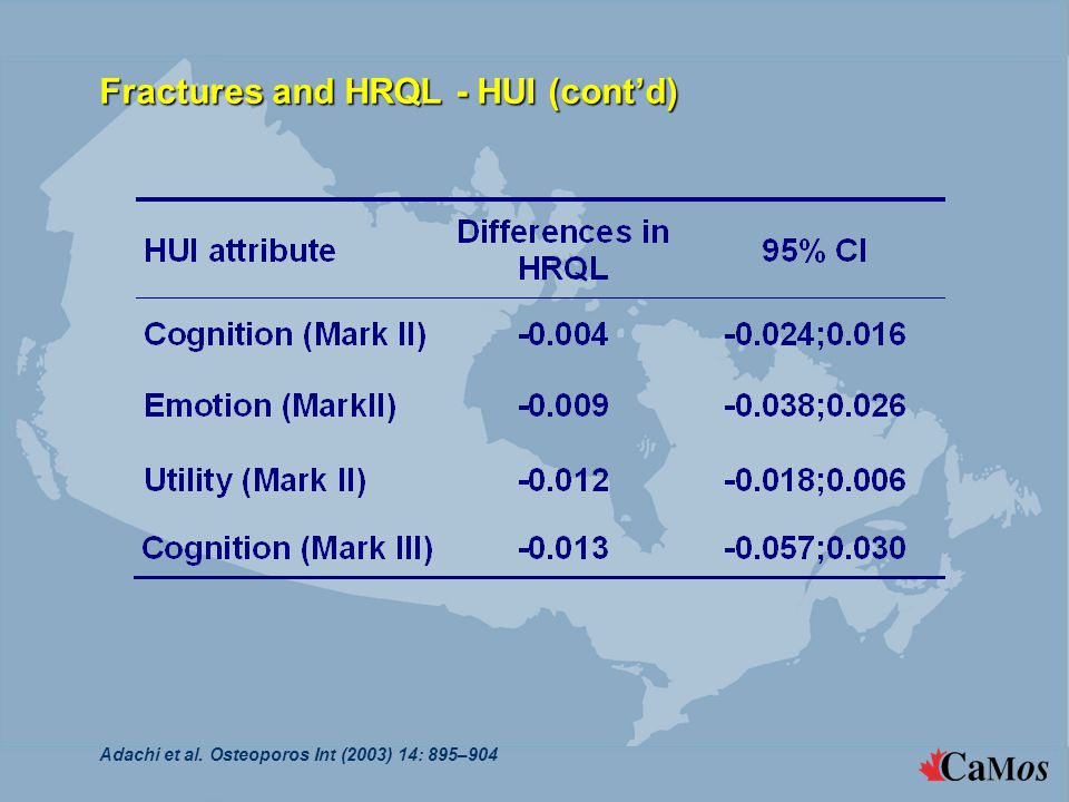 Fractures and HRQL - HUI (cont'd) Adachi et al. Osteoporos Int (2003) 14: 895–904