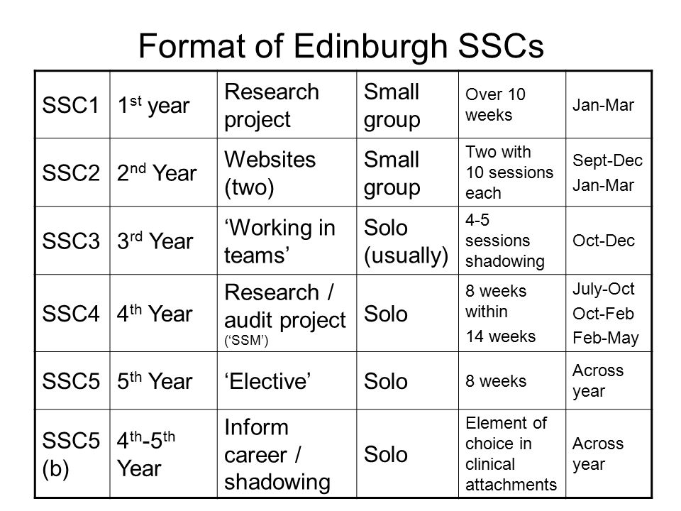 Format of Edinburgh SSCs SSC11 st year Research project Small group Over 10 weeks Jan-Mar SSC22 nd Year Websites (two) Small group Two with 10 sessions each Sept-Dec Jan-Mar SSC33 rd Year 'Working in teams' Solo (usually) 4-5 sessions shadowing Oct-Dec SSC44 th Year Research / audit project ('SSM') Solo 8 weeks within 14 weeks July-Oct Oct-Feb Feb-May SSC55 th Year'Elective'Solo 8 weeks Across year SSC5 (b) 4 th -5 th Year Inform career / shadowing Solo Element of choice in clinical attachments Across year