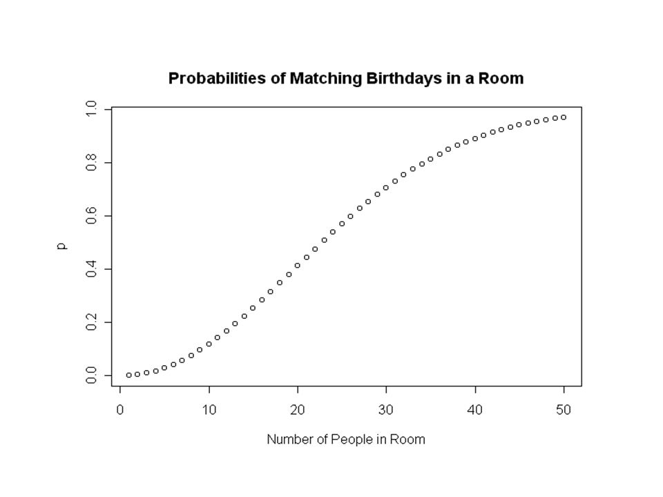 Simulating the Birthday Process Use R to survey from m = 10000 rooms, each with n = 25 randomly chosen people.