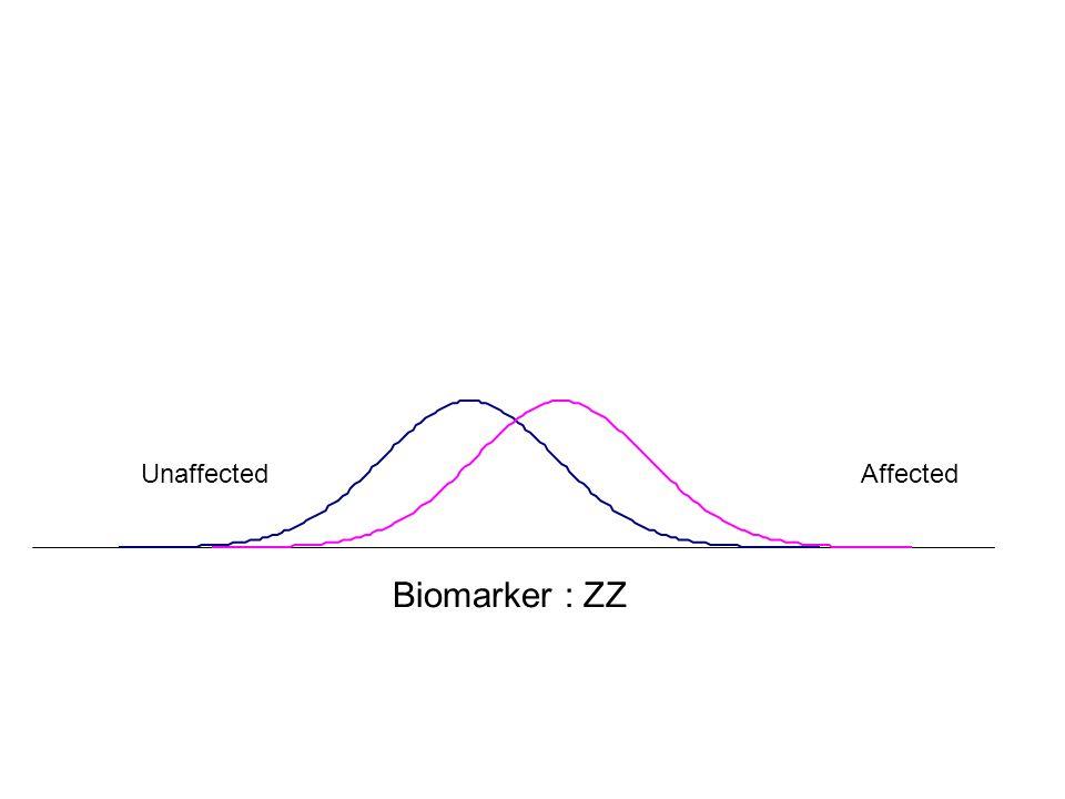 AffectedUnaffected Biomarker : ZZ
