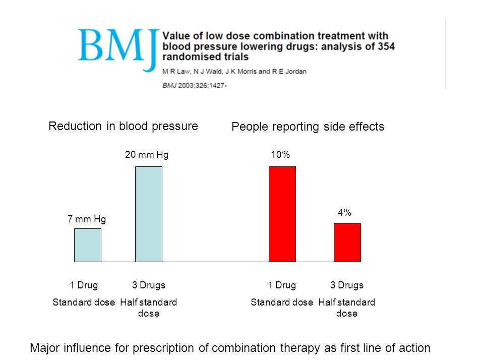 Major influence for prescription of combination therapy as first line of action 1 Drug Standard dose 3 Drugs Half standard dose 1 Drug Standard dose 3 Drugs Half standard dose 7 mm Hg 20 mm Hg10% 4% Reduction in blood pressure People reporting side effects