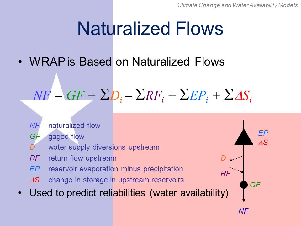 Naturalized Flows WRAP is Based on Naturalized Flows NF naturalized flow GF gaged flow D water supply diversions upstream RFreturn flow upstream EPreservoir evaporation minus precipitation  Schange in storage in upstream reservoirs Used to predict reliabilities (water availability) NF = GF +  D i –  RF i +  EP i +   S i NF GF D RF EP SS