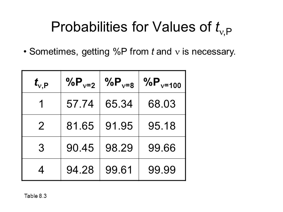 Using MATLAB ® The command tpdf(t, ) gives the value of p(t).