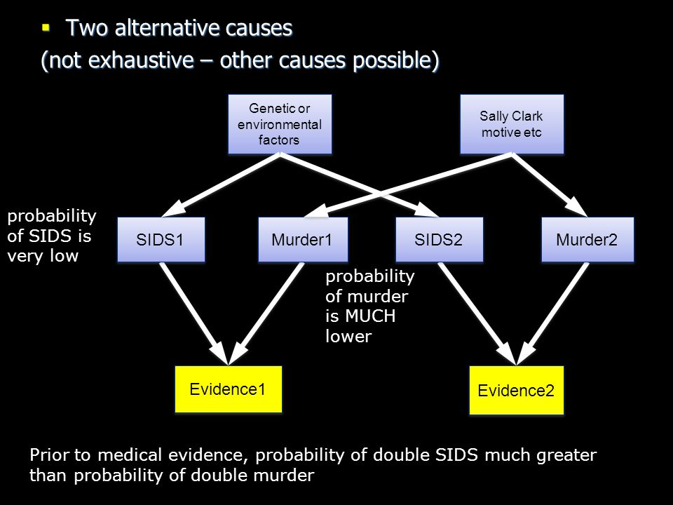 Evidence2 Evidence1 SIDS1 Murder1  Two alternative causes (not exhaustive – other causes possible) probability of SIDS is very low probability of mur