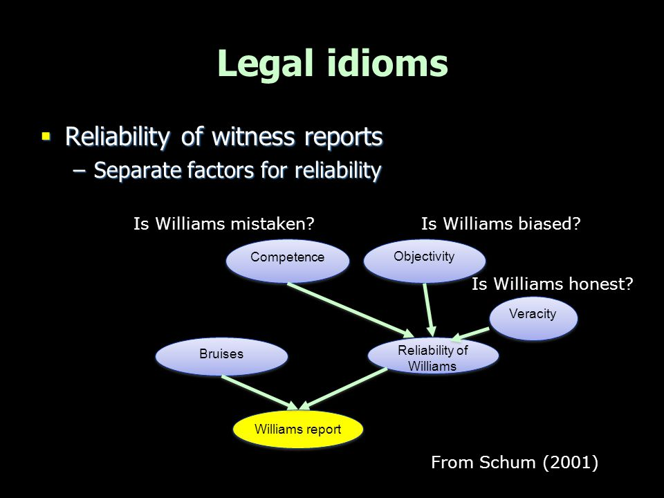 Legal idioms  Reliability of witness reports –Separate factors for reliability Williams report Bruises Reliability of Williams Veracity Is Williams h