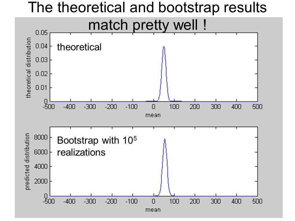 The theoretical and bootstrap results match pretty well ! theoretical Bootstrap with 10 5 realizations