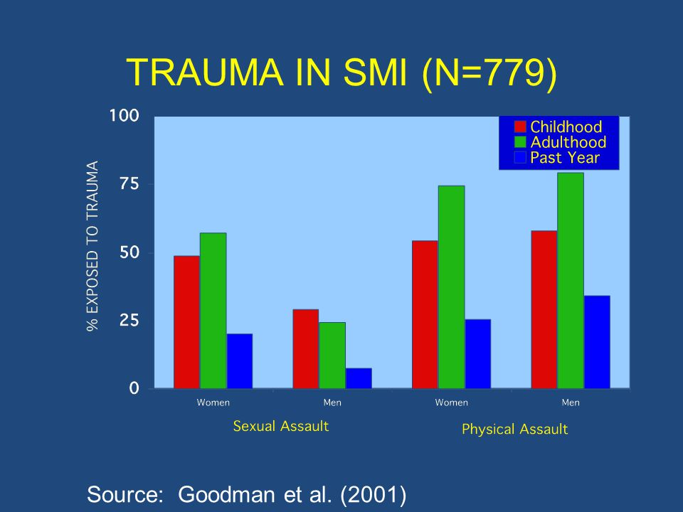 RATES OF PTSD IN CLIENTS WITH SMI Percent with PTSD