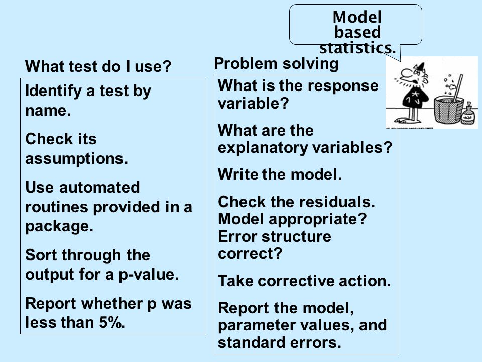 What is the response variable? What are the explanatory variables? Write the model. Check the residuals. Model appropriate? Error structure correct? T