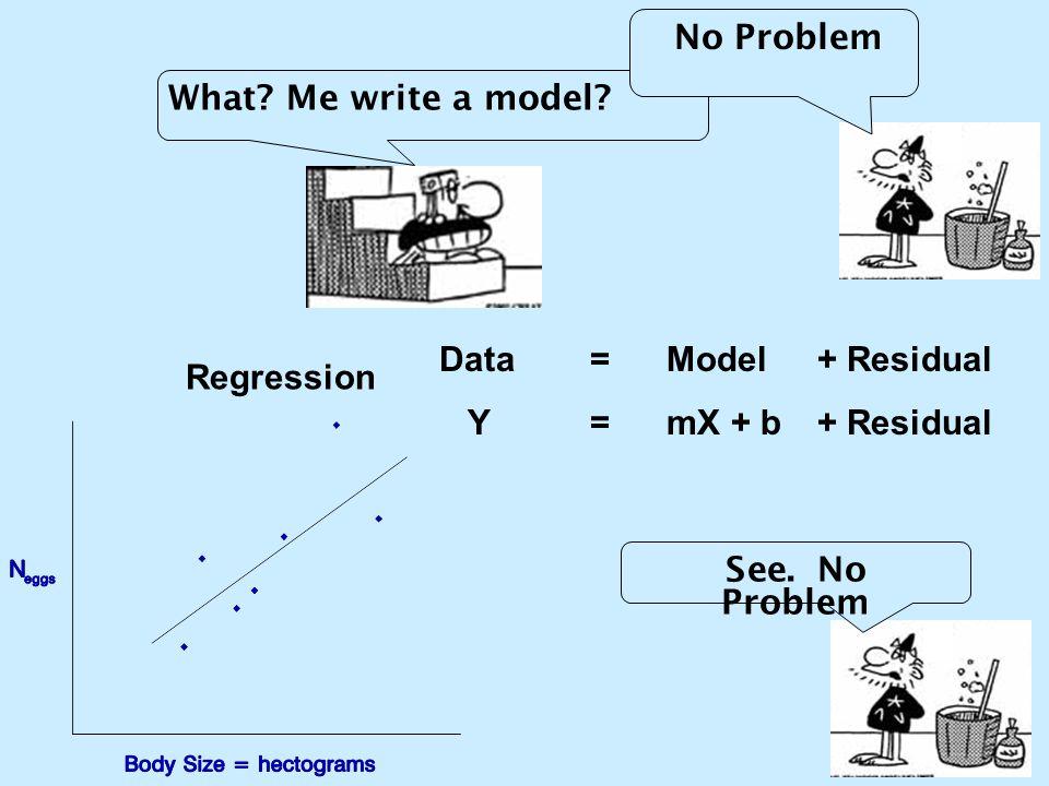 What? Me write a model? No Problem See. No Problem Regression Data= Model + Residual Y=mX + b + Residual