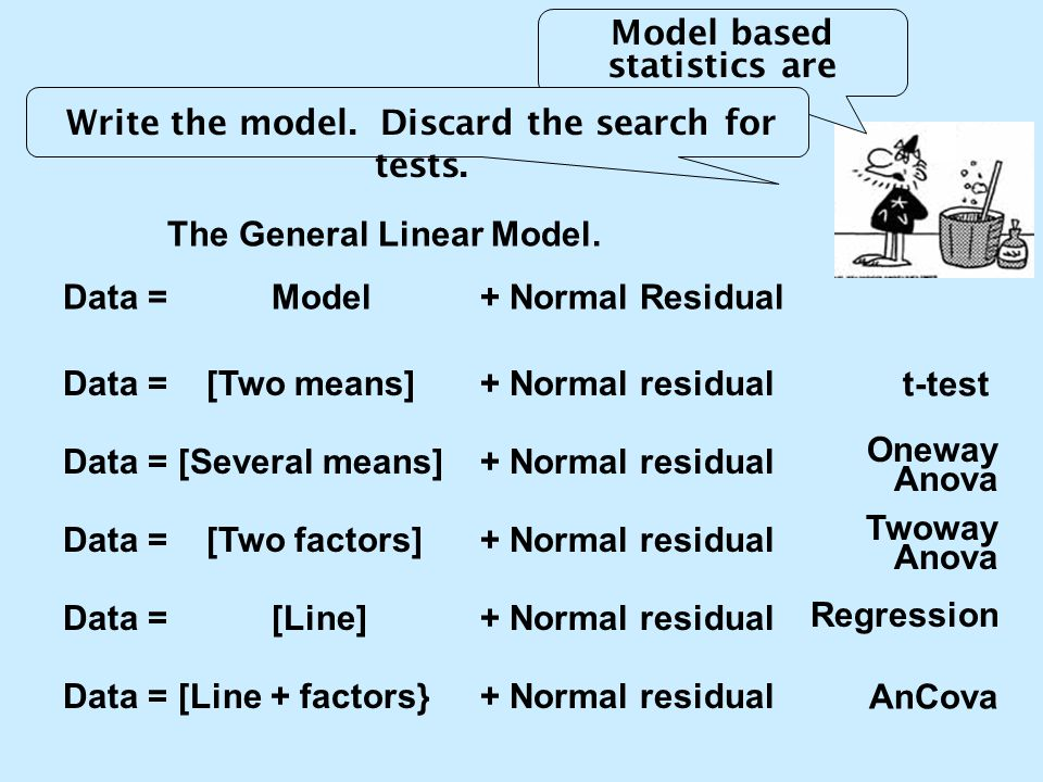 Model based statistics are easy. The General Linear Model. Data = Model + Normal Residual Data = [Two means] + Normal residual t-test Data = [Several
